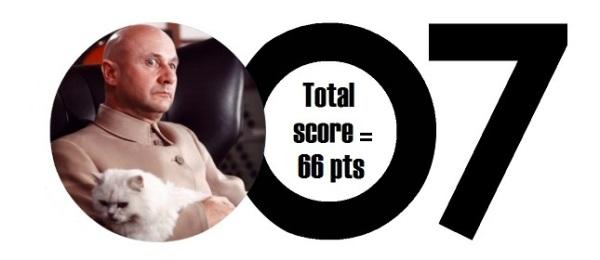 yolt_score